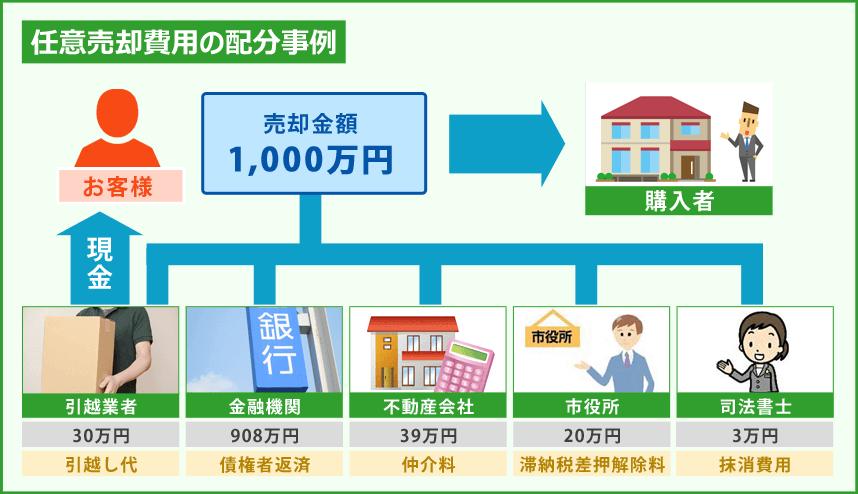 任意売却費用の配分事例